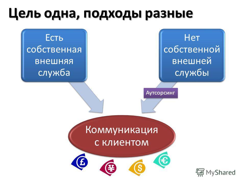 Цель одна, подходы разные Коммуникация с клиентом Есть собственная внешняя служба Нет собственной внешней службы Аутсорсинг