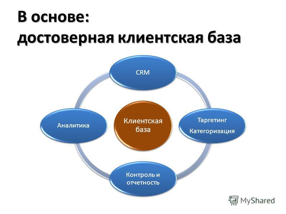 В основе: достоверная клиентская база Клиентская база CRM Таргетинг Категоризация Контроль и отчетность Аналитика