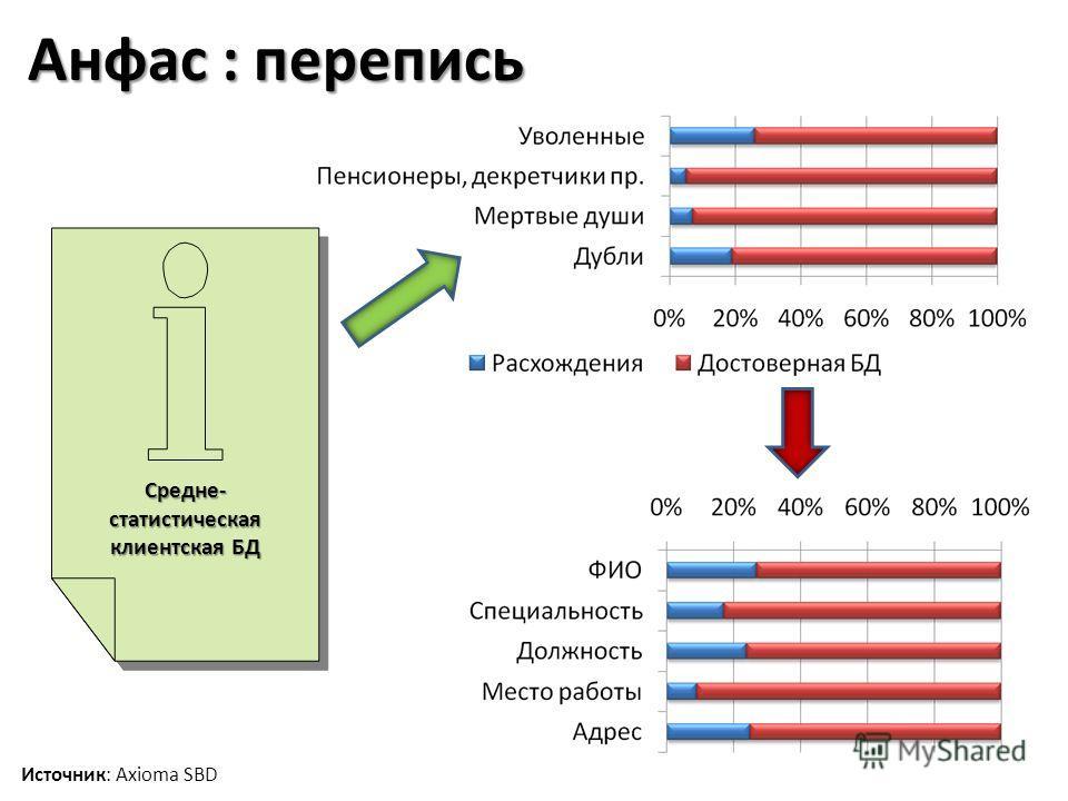 Анфас : перепись Средне- статистическая клиентская БД Источник: Axioma SBD