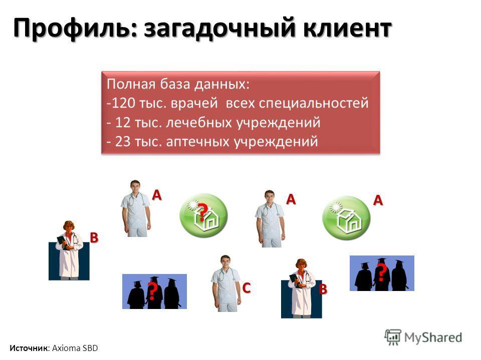 Профиль: загадочный клиент Источник: Axioma SBD Полная база данных: -120 тыс. врачей всех специальностей - 12 тыс. лечебных учреждений - 23 тыс. аптечных учреждений Полная база данных: -120 тыс. врачей всех специальностей - 12 тыс. лечебных учреждени