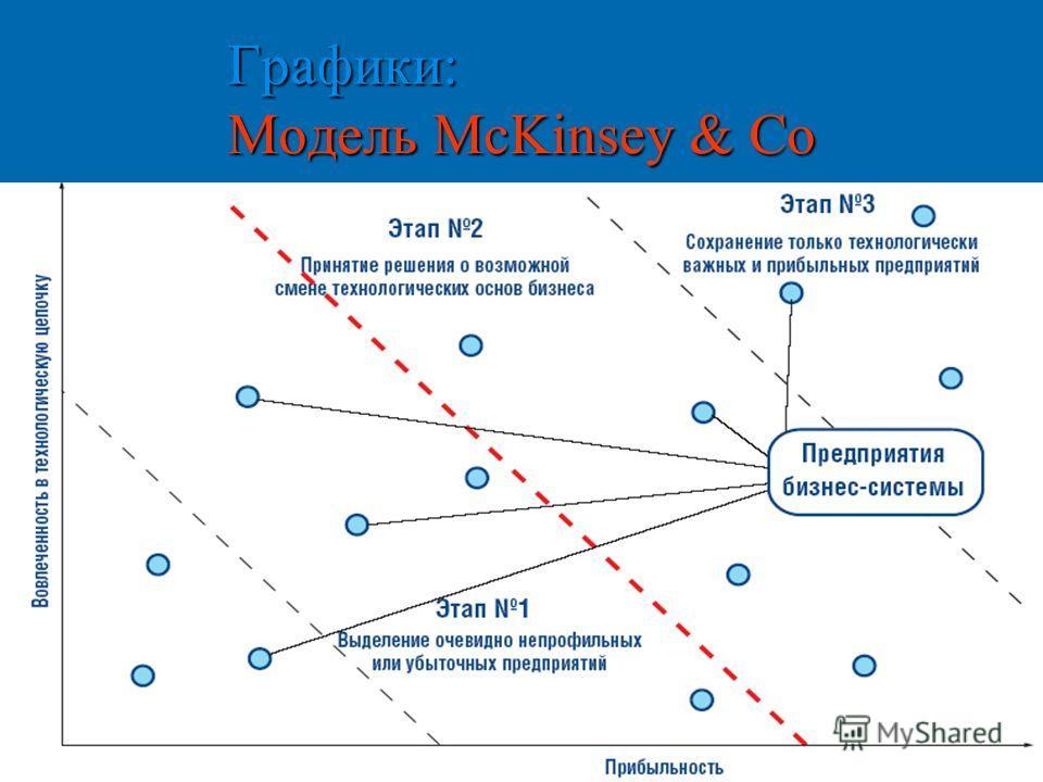 Графики: Модель McKinsey & Co