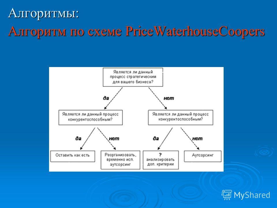 Алгоритмы: Алгоритм по схеме PriceWaterhouseCoopers