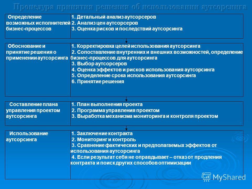 1. Детальный анализ аутсорсеров 2. Анализ цен аутсорсеров 3. Оценка рисков и последствий аутсорсинга 1. Корректировка целей использования аутсорсинга 2. Сопоставление внутренних и внешних возможностей, определение бизнес-процессов для аутсорсинга 3.
