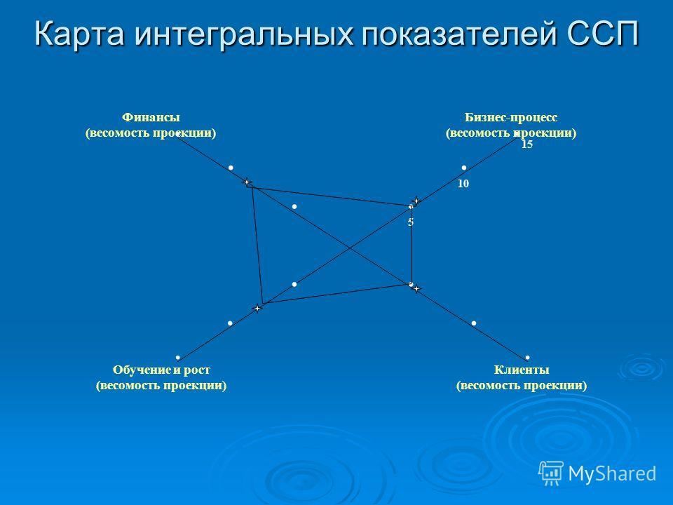 Карта интегральных показателей ССП Обучение и рост (весомость проекции) Клиенты (весомость проекции) Финансы (весомость проекции) Бизнес-процесс (весомость проекции)... 5 10 15.........