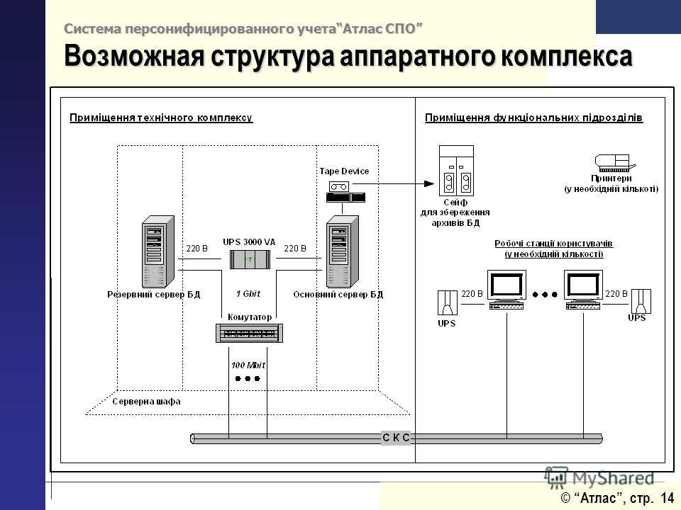 © Атлас, стр. 14 Система персонифицированного учетаАтлас СПО Возможная структура аппаратного комплекса