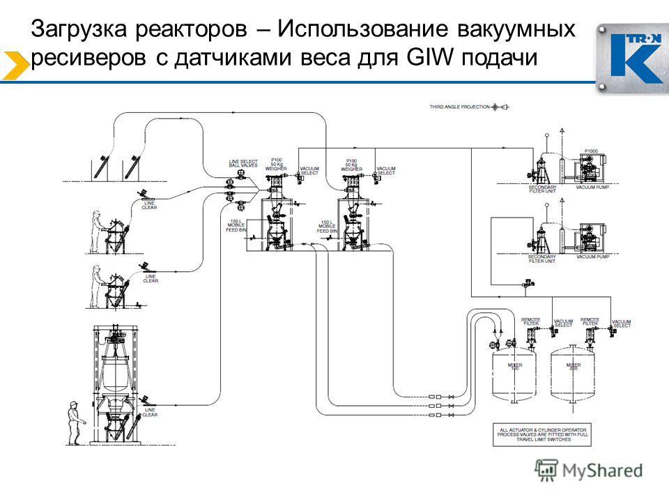 Загрузка реакторов – Использование вакуумных ресиверов с датчиками веса для GIW подачи