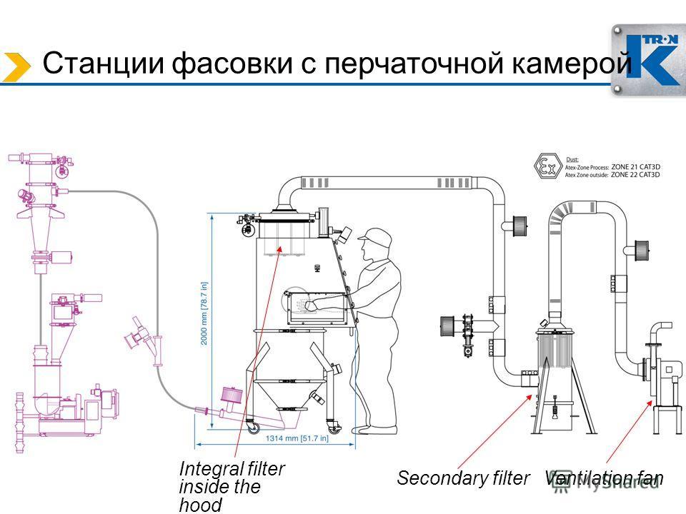 Станции фасовки с перчаточной камерой Secondary filter Integral filter inside the hood Ventilation fan