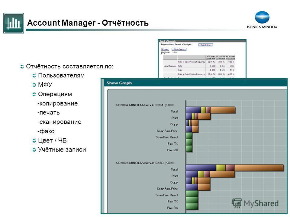 18 Account Manager - Отчётность Отчётность составляется по: Пользователям МФУ Операциям -копирование -печать -сканирование -факс Цвет / ЧБ Учётные записи