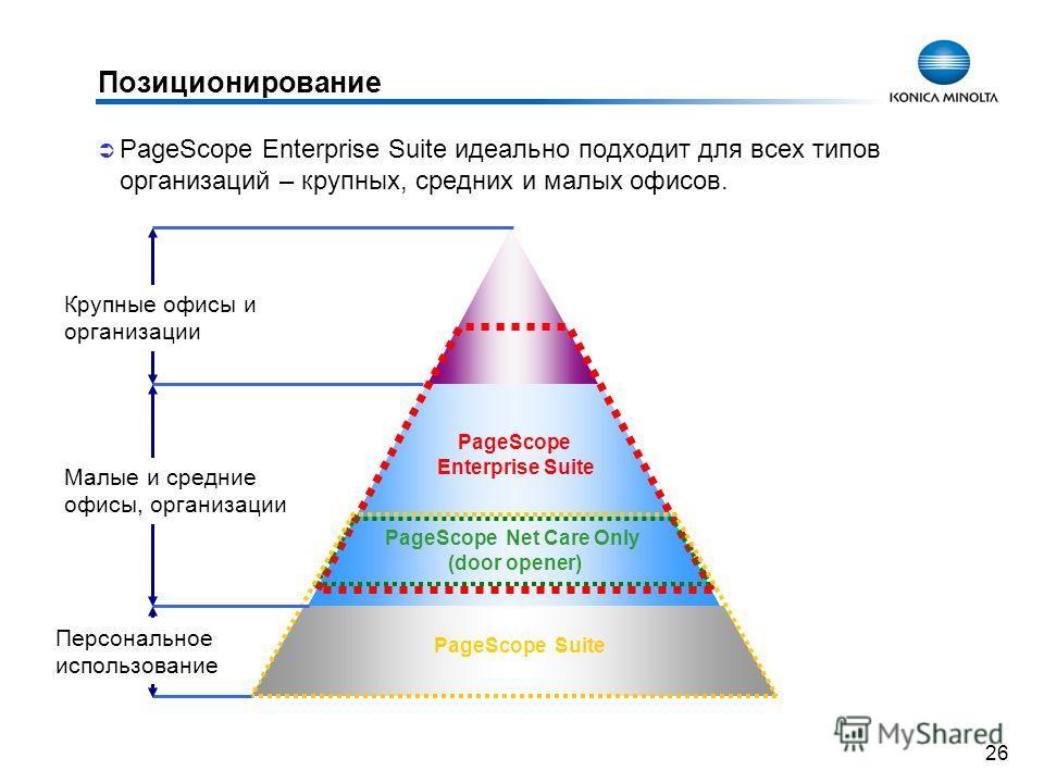 26 Позиционирование PageScope Enterprise Suite идеально подходит для всех типов организаций – крупных, средних и малых офисов. PageScope Enterprise Suite PageScope Net Care Only (door opener) PageScope Suite Малые и средние офисы, организации Крупные