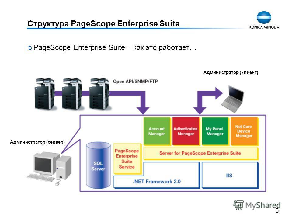 3 Структура PageScope Enterprise Suite PageScope Enterprise Suite – как это работает… Администратор (клиент) Администратор (сервер)