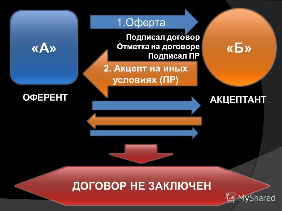 «А» «Б» 1.Оферта 2. Акцепт на иных условиях (ПР) Подписал договор Отметка на договоре Подписал ПР ОФЕРЕНТ АКЦЕПТАНТ ДОГОВОР НЕ ЗАКЛЮЧЕН
