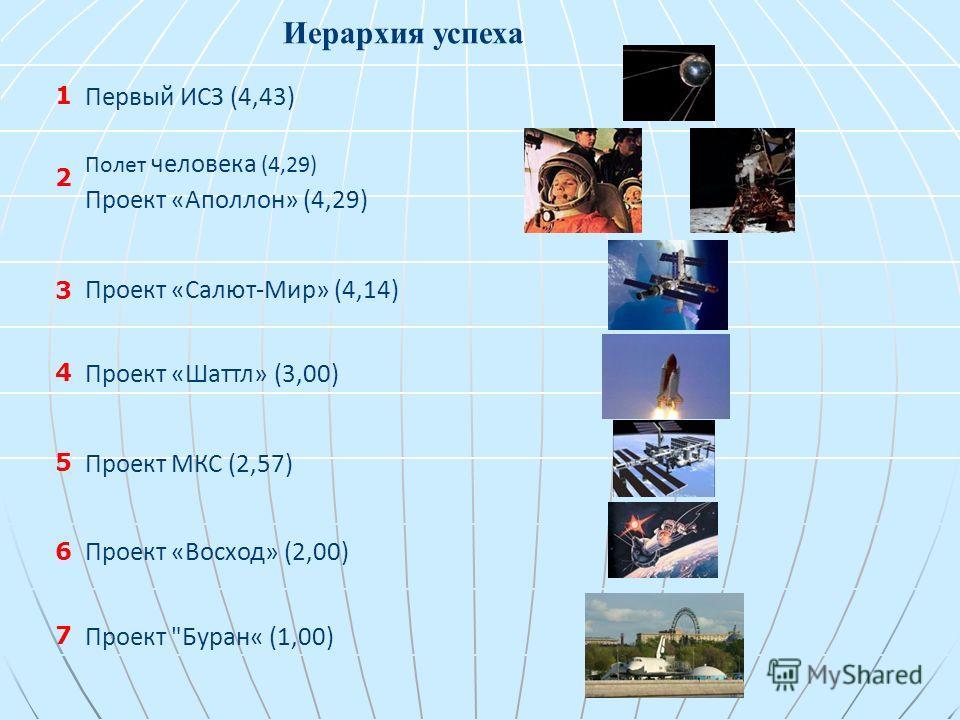 Иерархия успеха Первый ИСЗ (4,43) Полет человека (4,29) Проект «Аполлон» (4,29) Проект «Салют-Мир» (4,14) Проект «Шаттл» (3,00) Проект МКС (2,57) Проект «Восход» (2,00) Проект Буран« (1,00) 1 2 3 4 5 6 7