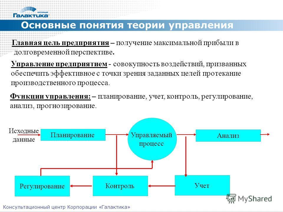 Основные понятия теории управления Функции управления: – планирование, учет, контроль, регулирование, анализ, прогнозирование. Планирование Анализ Регулирование Контроль Учет Управляемый процесс Исходные данные Управление предприятием - совокупность