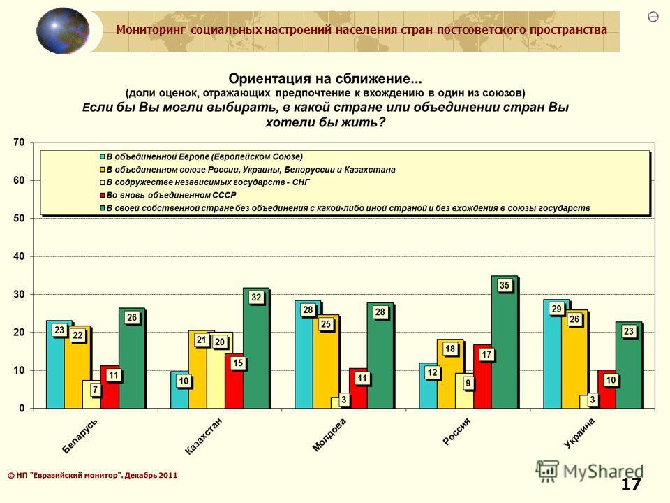 Мониторинг социальных настроений населения стран постсоветского пространства 17