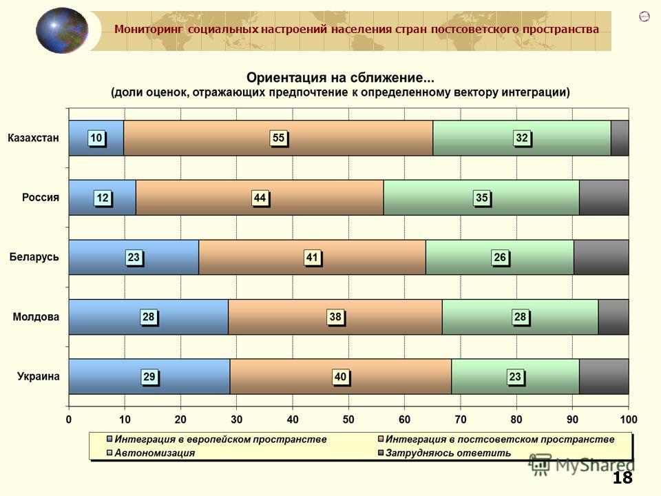 Мониторинг социальных настроений населения стран постсоветского пространства 18
