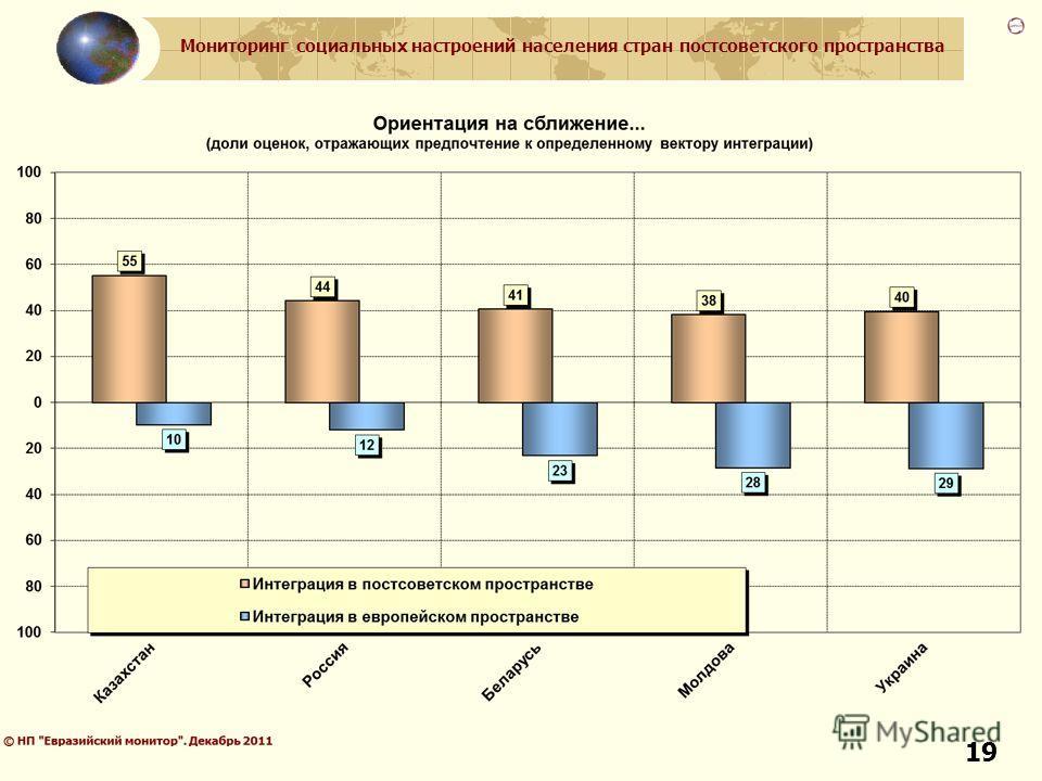 Мониторинг социальных настроений населения стран постсоветского пространства 19