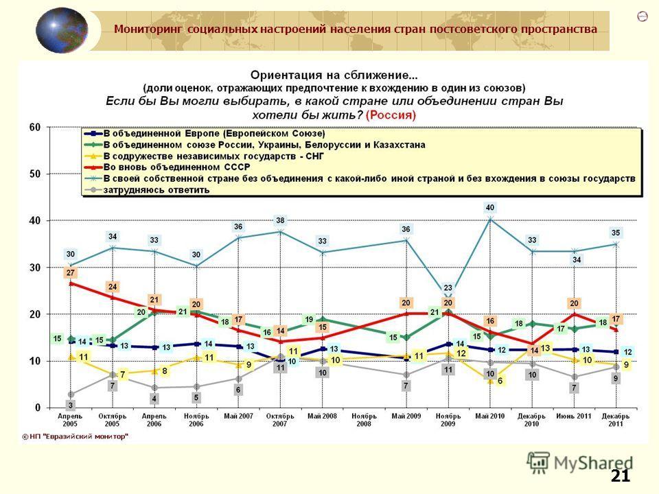 Мониторинг социальных настроений населения стран постсоветского пространства 21