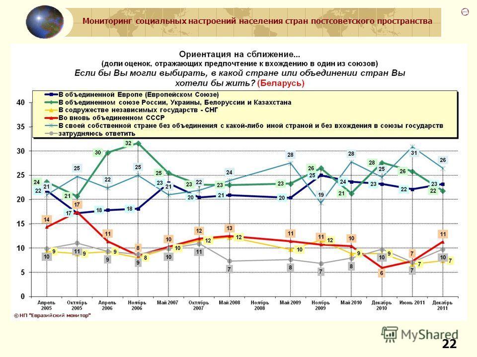 Мониторинг социальных настроений населения стран постсоветского пространства 22