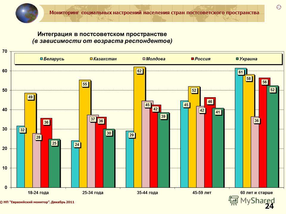 Мониторинг социальных настроений населения стран постсоветского пространства 24