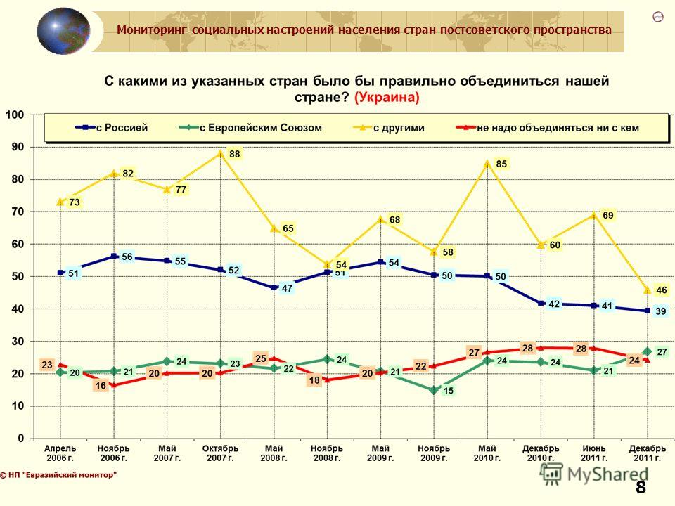 Мониторинг социальных настроений населения стран постсоветского пространства 8