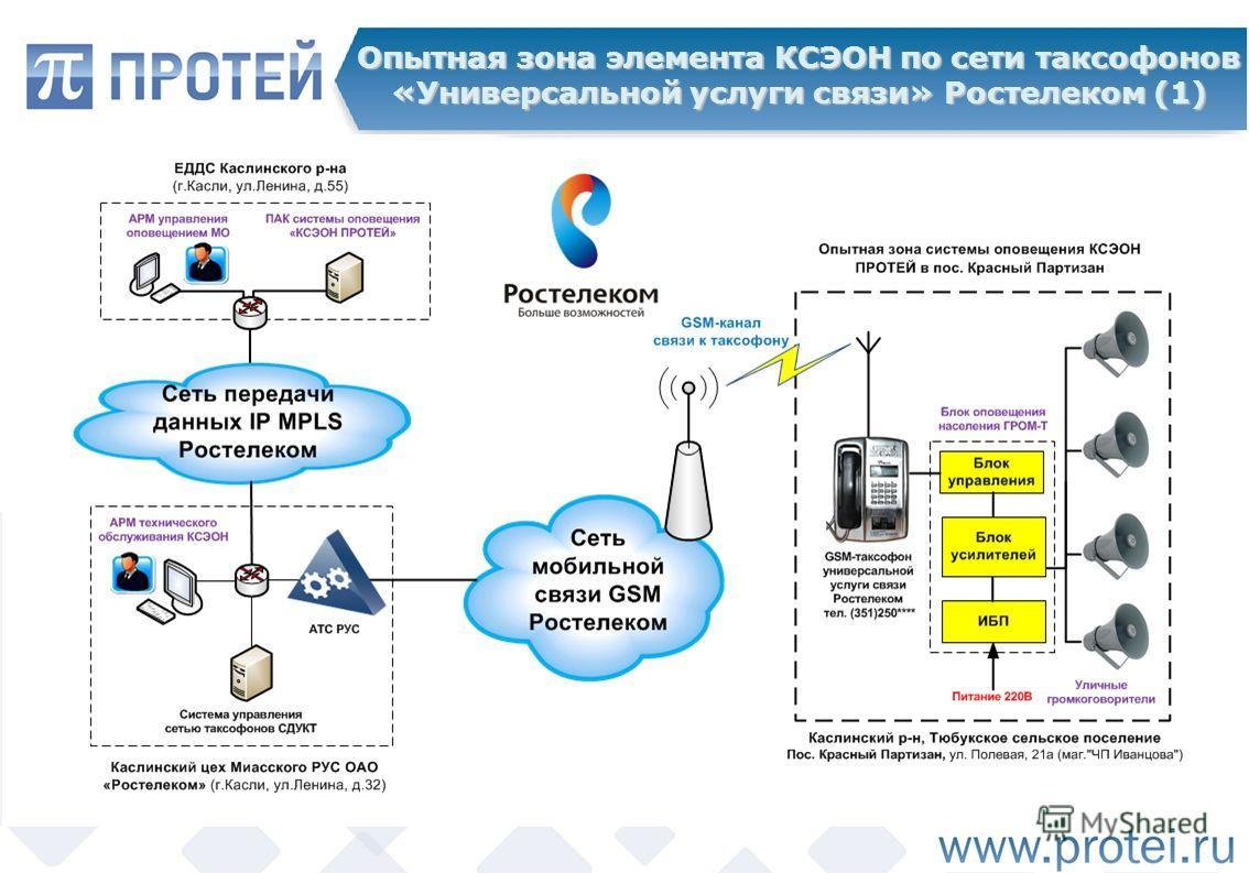 Опытная зона элемента КСЭОН по сети таксофонов «Универсальной услуги связи» Ростелеком (1)