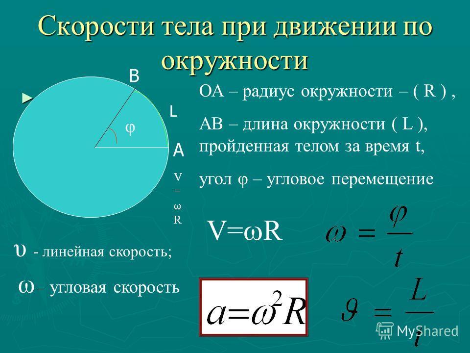 Скорости тела при движении по окружности А В L ОА – радиус окружности – ( R ), АВ – длина окружности ( L ), пройденная телом за время t, угол φ – угловое перемещение φ υ - линейная скорость; ω – угловая скорость V = R