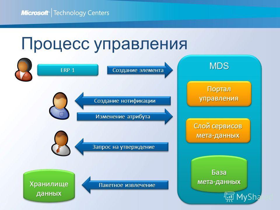 MDSMDS Процесс управления Слой сервисов мета-данных Портал управления Пакетное извлечение Создание нотификации ERP 1 База мета-данных Хранилище данных Создание элемента Изменение атрибута Запрос на утверждение