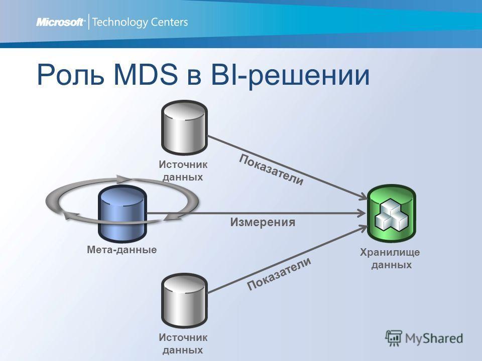 Роль MDS в BI-решении Измерения Хранилище данных Источник данных Источник данных Показатели Мета-данные