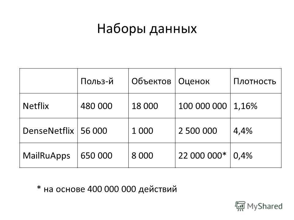 Наборы данных Польз-йОбъектовОценокПлотность Netflix480 00018 000100 000 0001,16% DenseNetflix56 0001 0002 500 0004,4% MailRuApps650 0008 00022 000 000*0,4% * на основе 400 000 000 действий