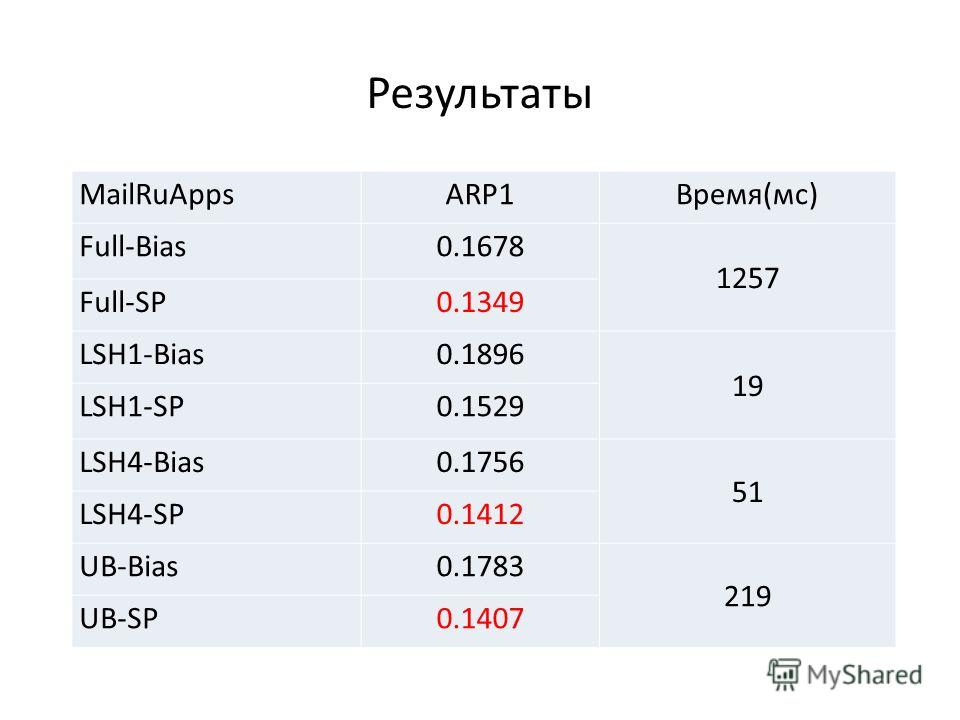 Результаты MailRuAppsARP1Время(мс) Full-Bias0.1678 1257 Full-SP0.1349 LSH1-Bias0.1896 19 LSH1-SP0.1529 LSH4-Bias0.1756 51 LSH4-SP0.1412 UB-Bias0.1783 219 UB-SP0.1407