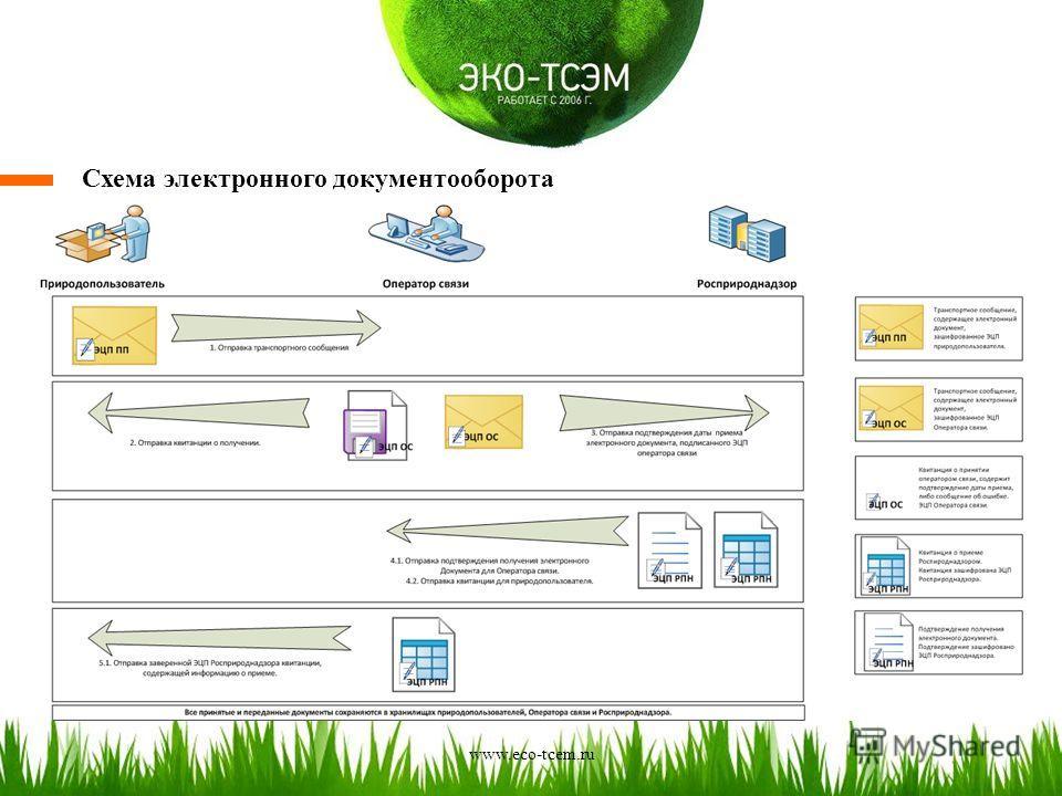 Схема электронного документооборота www.eco-tcem.ru