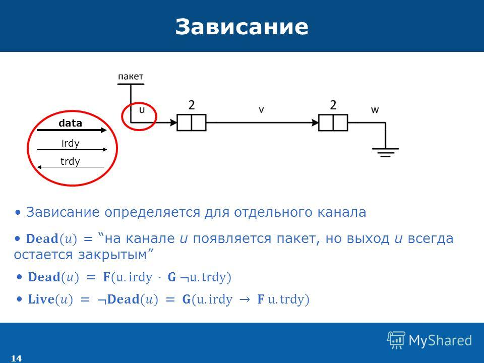 14 Зависание Зависание определяется для отдельного канала irdy data trdy