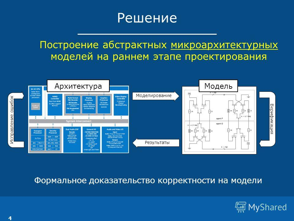 Решение Построение абстрактных микроархитектурных моделей на раннем этапе проектирования Формальное доказательство корректности на модели Моделирование Верификация Результаты Исправление ошибок АрхитектураМодель 4