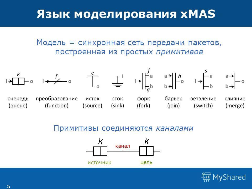 5 Язык моделирования xMAS Модель = синхронная сеть передачи пакетов, построенная из простых примитивов Примитивы соединяются каналами источник цель канал