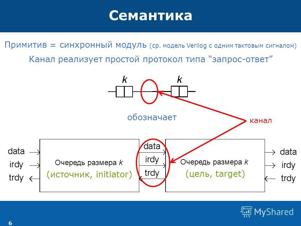 6 Семантика обозначает Примитив = синхронный модуль (ср. модель Verilog с одним тактовым сигналом) Канал реализует простой протокол типа запрос-ответ канал (источник, initiator) (цель, target) Очередь размера k