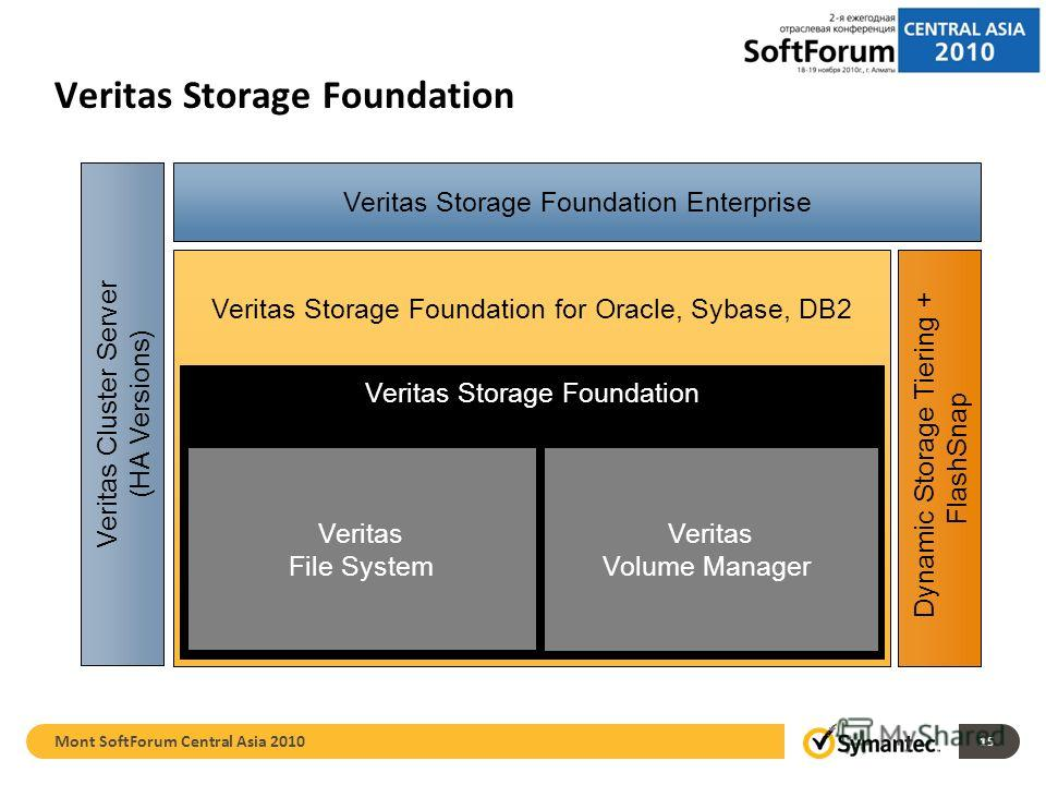 Veritas Storage Foundation for Oracle, Sybase, DB2 Veritas Storage Foundation Veritas File System Veritas Volume Manager Dynamic Storage Tiering + FlashSnap Veritas Storage Foundation Veritas Cluster Server (HA Versions) Veritas Storage Foundation En