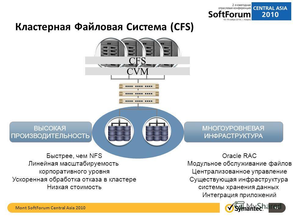 Oracle RAC Модульное обслуживание файлов Централизованное управление Существующая инфраструктура системы хранения данных Интеграция приложений Быстрее, чем NFS Линейная масштабируемость корпоративного уровня Ускоренная обработка отказа в кластере Низ