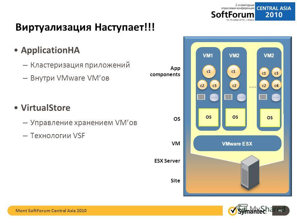 Виртуализация Наступает!!! ApplicationHA – Кластеризация приложений – Внутри VMware VMов VirtualStore – Управление хранением VMов – Технологии VSF 19 OS VM ESX Server Site App components VM1 OS VM2 OS VMware ESX VM2 OS c3c2 c1 c2c4 c1c3 c1 c2 Mont So