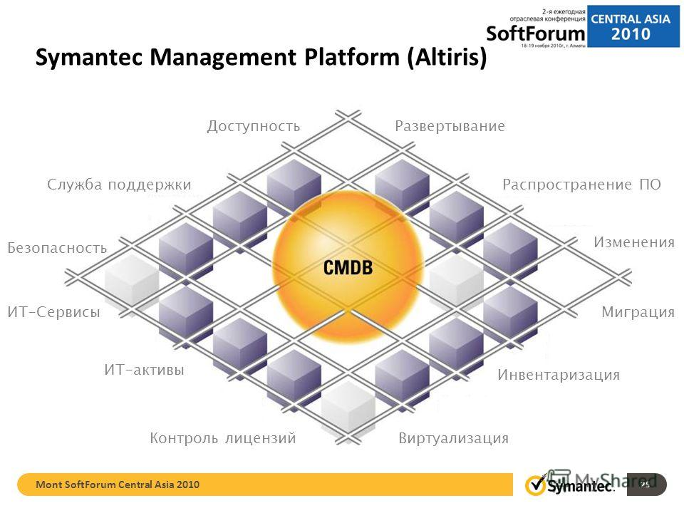 25 Как управлять?Как защитить? Symantec Management Platform (Altiris) Чем я владею? Сколько это стоит? Служба поддержки Контроль лицензий Доступность Безопасность Изменения Миграция Развертывание ИТ-Сервисы ИТ-активы Виртуализация Инвентаризация Расп