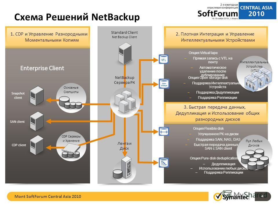 8 Схема Решений NetBackup Standard Client Net Backup Client Enterprise Client CDP client SAN client Snapshot client Основные Снапшоты CDP Серверы и Хранение 1. CDP и Управление Разнородными Моментальными Копиям NetBackup Сервера РК Лента и Диск 2. Пл