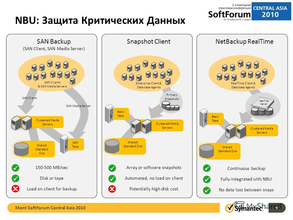 9 NBU: Защита Критических Данных NetBackup RealTime RealTime Server Clustered Media Servers Shared Standard Disk Basic Tape RealTime Client & Data base Agents Continuous backup Fully-integrated with NBU No data loss between snaps Clustered Media Serv