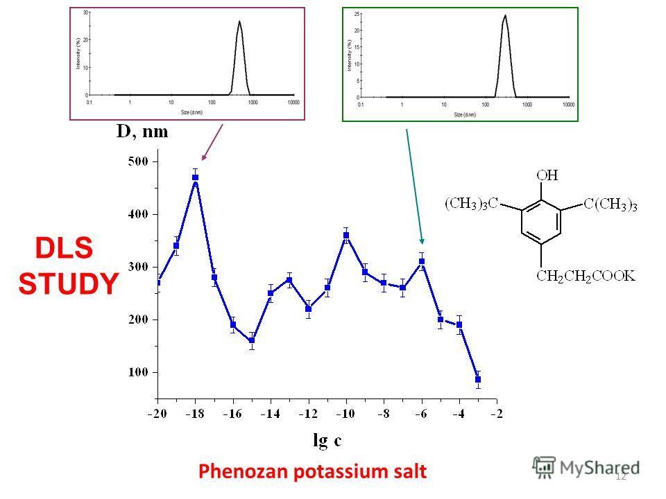 12 Phenozan potassium salt DLS STUDY