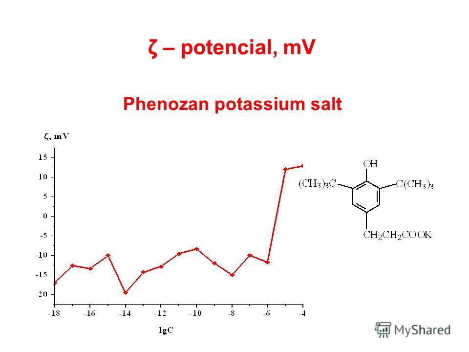 Phenozan potassium salt ζ – potencial, mV