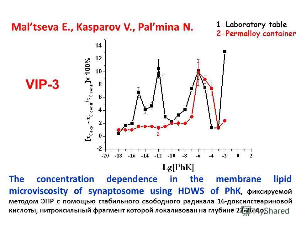 The concentration dependence in the membrane lipid microviscosity of synaptosome using HDWS of PhK, фиксируемой методом ЭПР с помощью стабильного свободного радикала 16-доксилстеариновой кислоты, нитроксильный фрагмент которой локализован на глубине