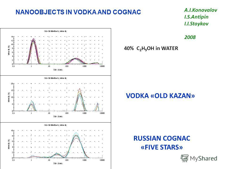 NANOOBJECTS IN VODKA AND COGNAC 40% С 2 Н 5 ОН in WATER VODKA «OLD KAZAN» RUSSIAN COGNAC «FIVE STARS» A.I.Konovalov I.S.Antipin I.I.Stoykov 2008