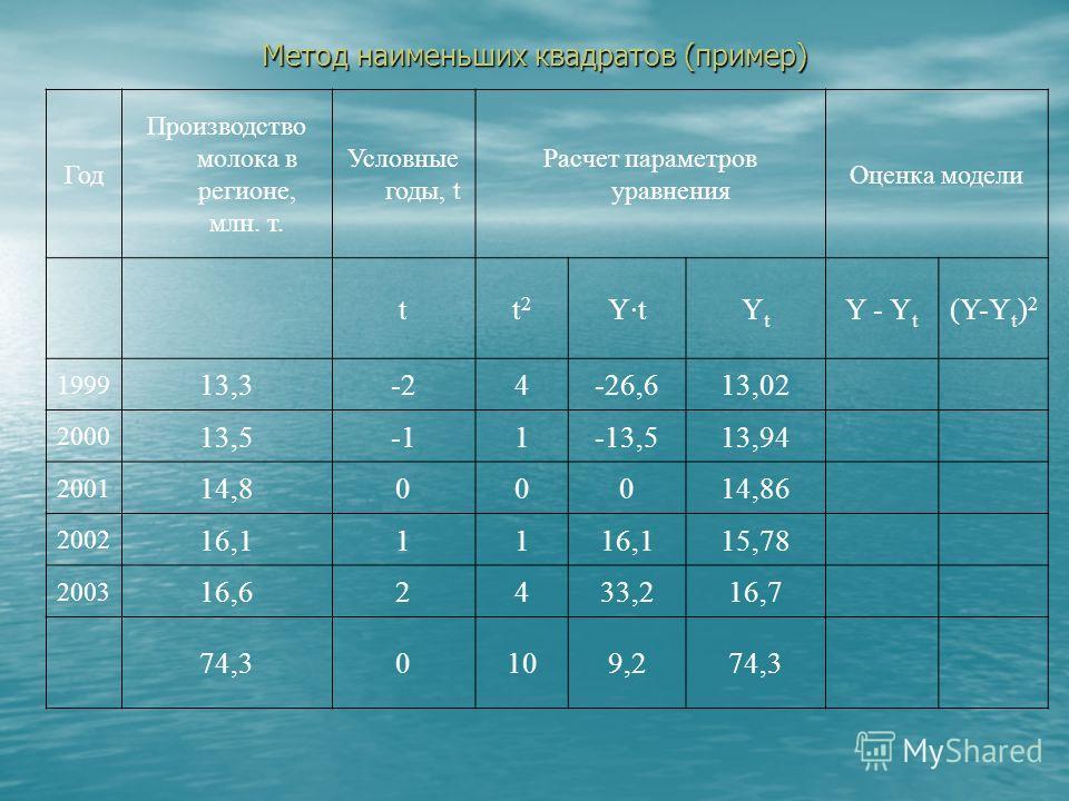 Метод наименьших квадратов (пример) Год Производство молока в регионе, млн. т. Условные годы, t Расчет параметров уравнения Оценка модели tt  2 Y·tYtYt Y - Y t (Y-Y t ) 2 1999 13,3-24-26,6 2000 13,51-13,5 2001 14,8000 2002 16,111 2003 16,62433,2 74