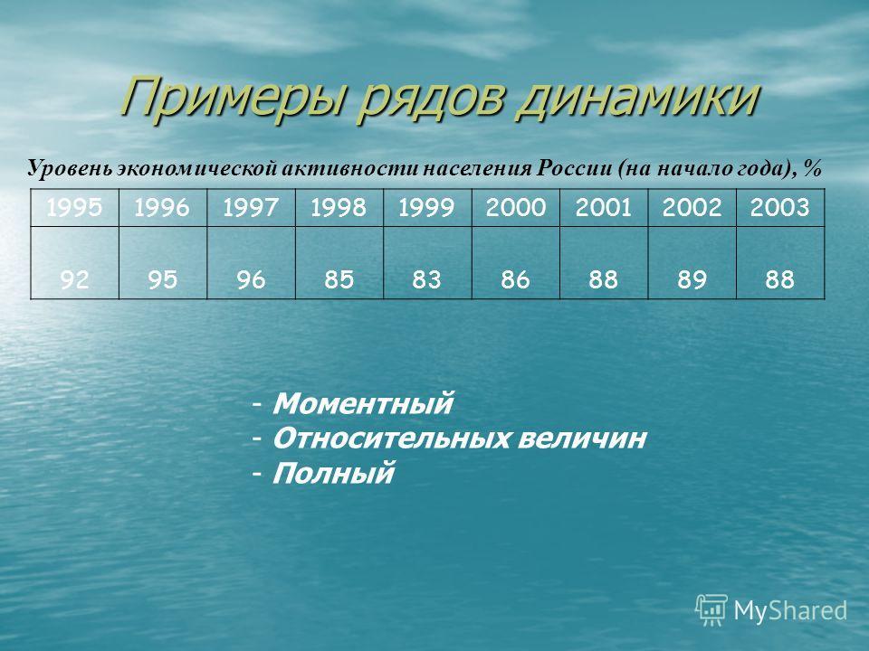 Примеры рядов динамики Число дошкольных учреждений в России (на конец года), тыс. Дата199519961997199819992000 Количество68,664,260,356,653,951,3 - Моментный - Абсолютных величин - Полный