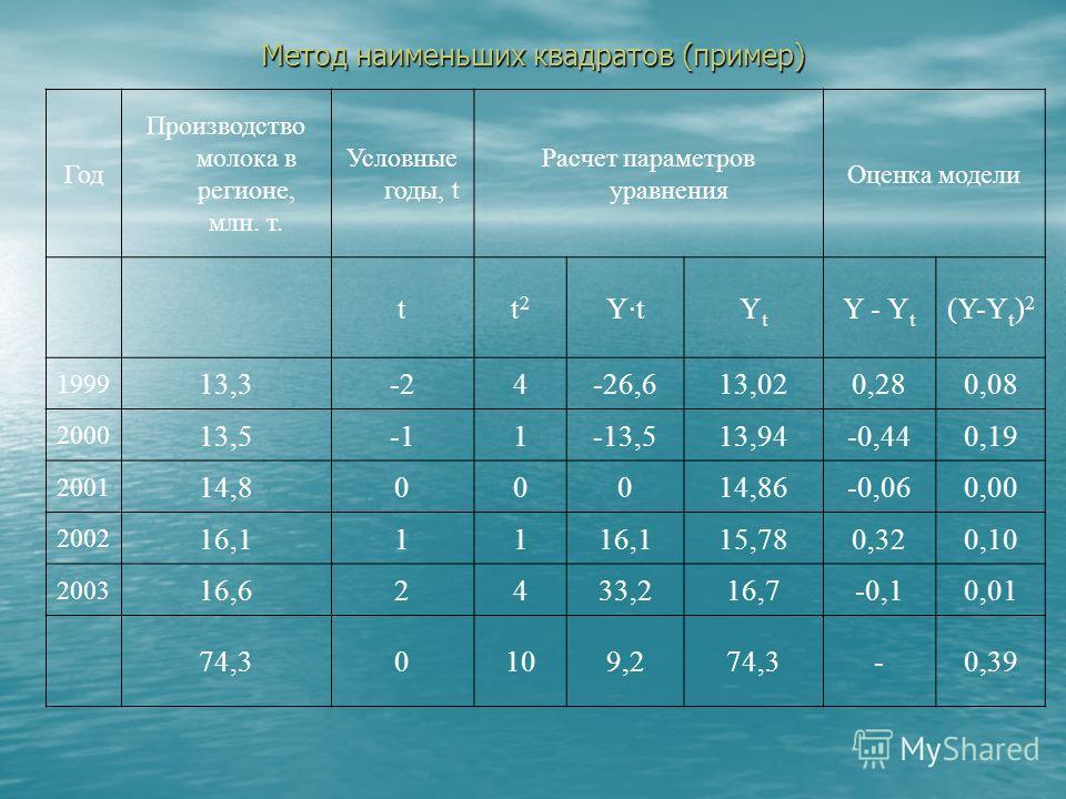 Метод наименьших квадратов (пример) Год Производство молока в регионе, млн. т. Условные годы, t Расчет параметров уравнения Оценка модели tt  2 Y·tYtYt Y - Y t (Y-Y t ) 2 1999 13,3-24-26,613,020,28 2000 13,51-13,513,94-0,44 2001 14,800014,86-0,06 2