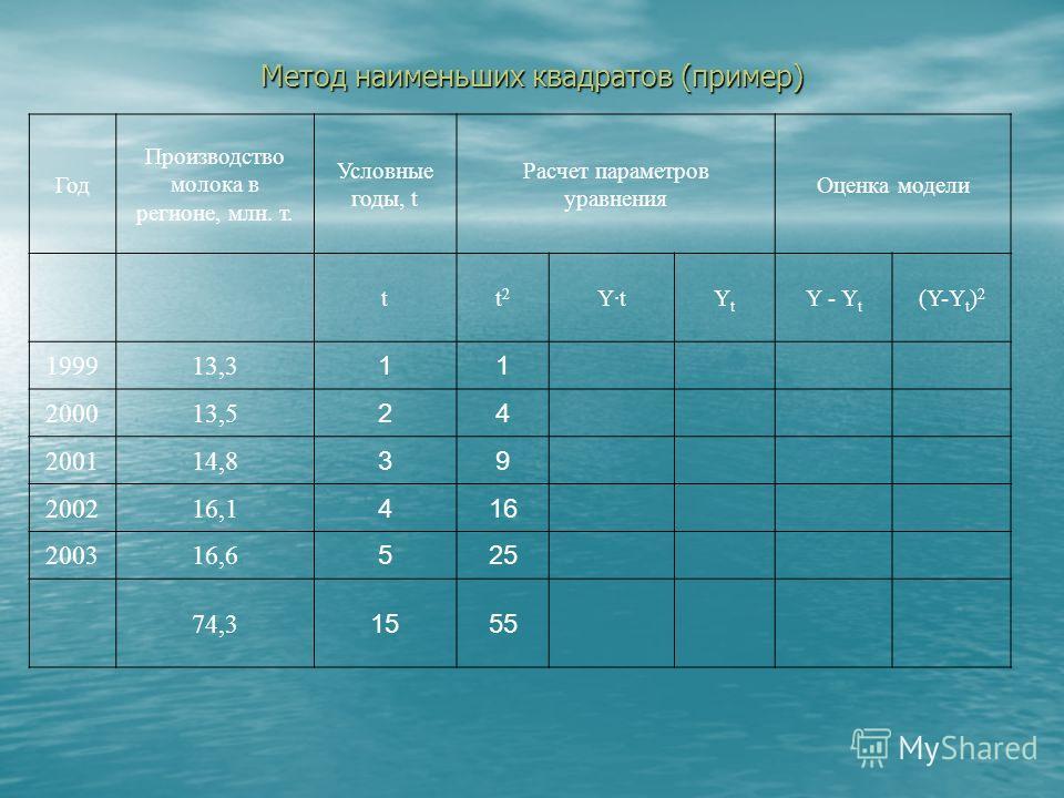 Год Производство молока в регионе, млн. т. Условные годы, t Расчет параметров уравнения Оценка модели tt  2 Y·tYtYt Y - Y t (Y-Y t ) 2 199913,3 1 200013,5 2 200114,8 3 200216,1 4 200316,6 5 74,3 15