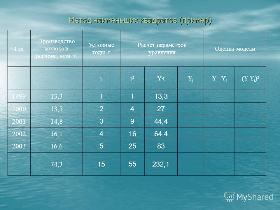 Метод наименьших квадратов (пример) Год Производство молока в регионе, млн. т. Условные годы, t Расчет параметров уравнения Оценка модели tt  2 Y·tYtYt Y - Y t (Y-Y t ) 2 199913,3 11 200013,5 24 200114,8 39 200216,1 416 200316,6 525 74,3 1555